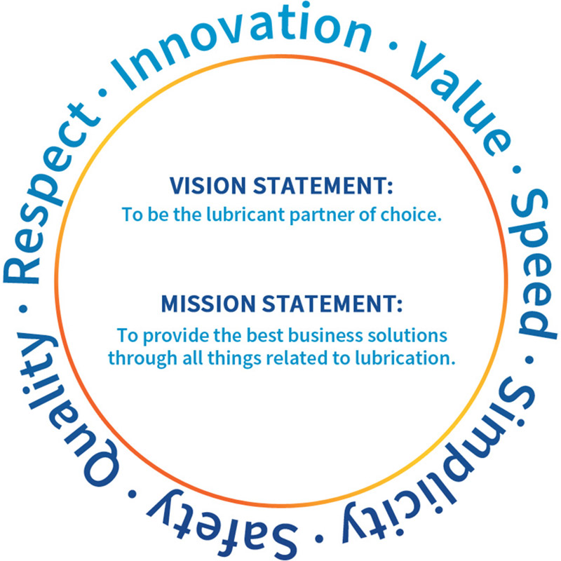 Vision Statement: To be the lubricant partner of choice. Mission Statement: To provide the best business solutions through all things realted to lubrication.
